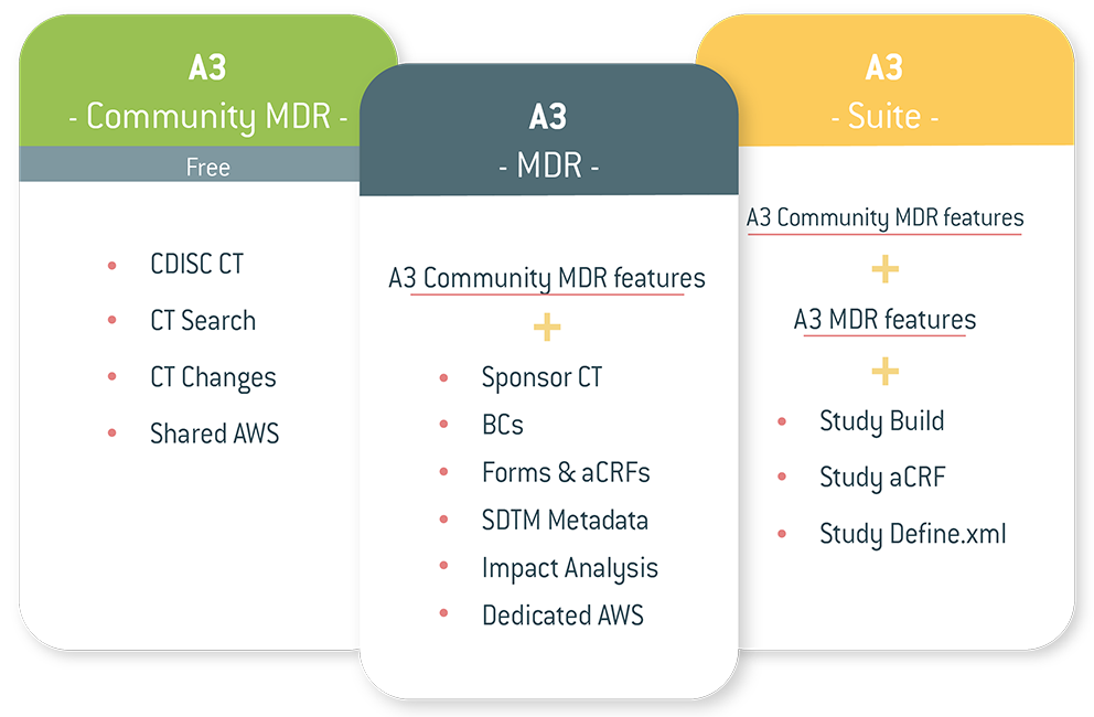 A3 Community MDR Now Launched