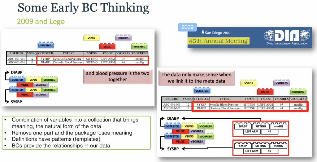 CDISC 2009 BC Thinking