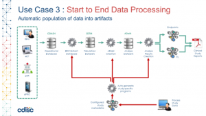 CDISC 360 Use Case 3 Study Metadata-driven data transformation