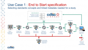 CDISC 360: Use Case 1